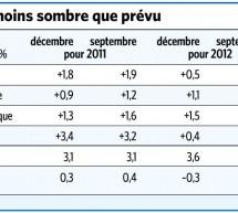 Suisse : Selon le SECO, la croissance repartira mi-2012