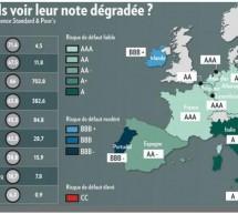 Europe : Le pire de la crise de la dette est-il derrière nous ?