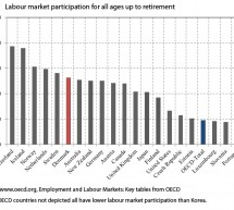 High security equals high labour market participation