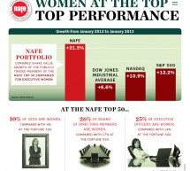 The top companies for women