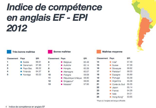 Education-niveau-langue