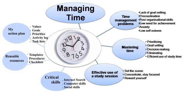 Essay on time management for kids