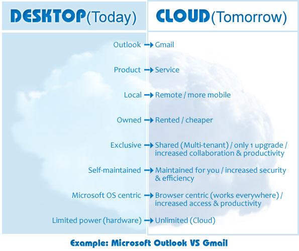Microsoft Outlook VS Gmail