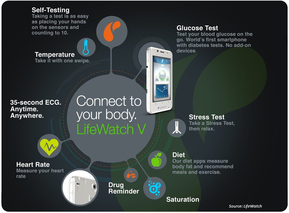 What is LifeWatch Connect?