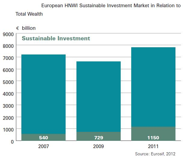 Eurosif_European_hnwi_sustainable_investment_market