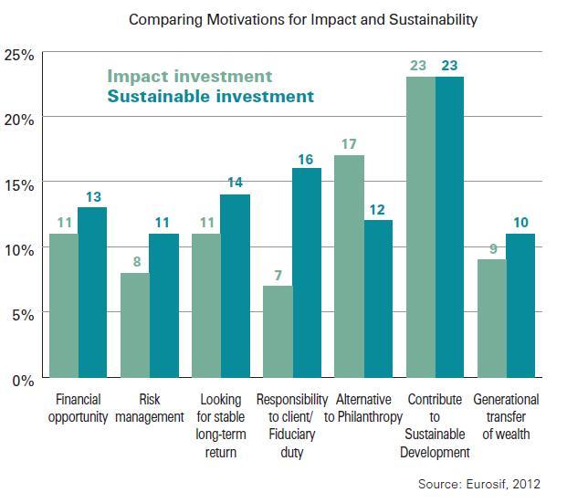 Eurosif_motivations_for_impact_and_sustainability