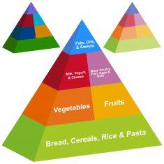 shutterstock_food pyramid