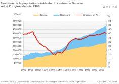 pourcentage étrange à Genève
