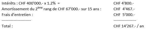 prêt hypotécaire exemple de calcul
