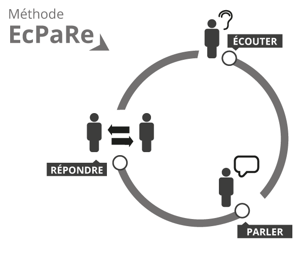community_management_ecpare