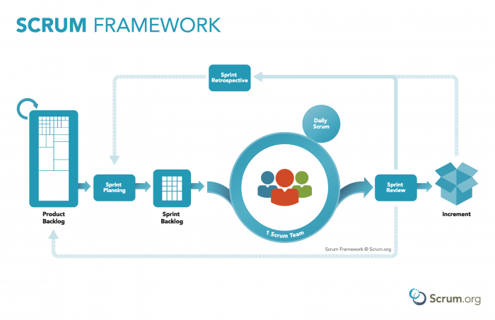 A graphical view of Scrum implemented at a team level within an organization.