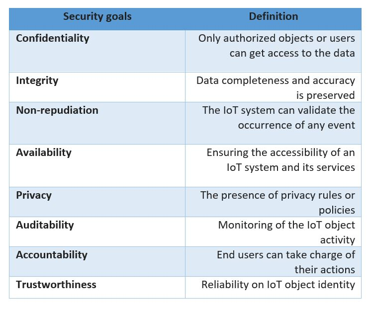 IoT security overview