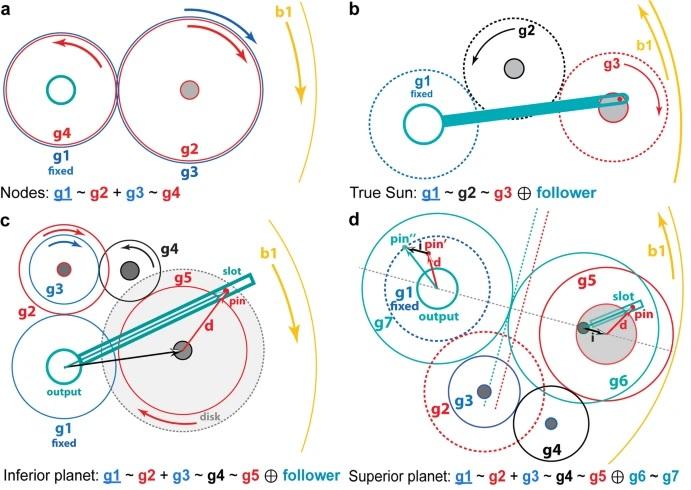 Gear models of the Antikythera mechanism